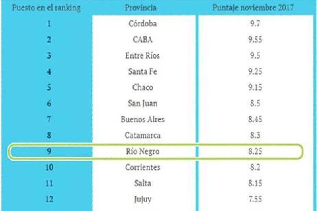 Imagen-Río Negro entre las 10 provincias con mejor Índice de Transparencia Presupuestaria Provincial 2017